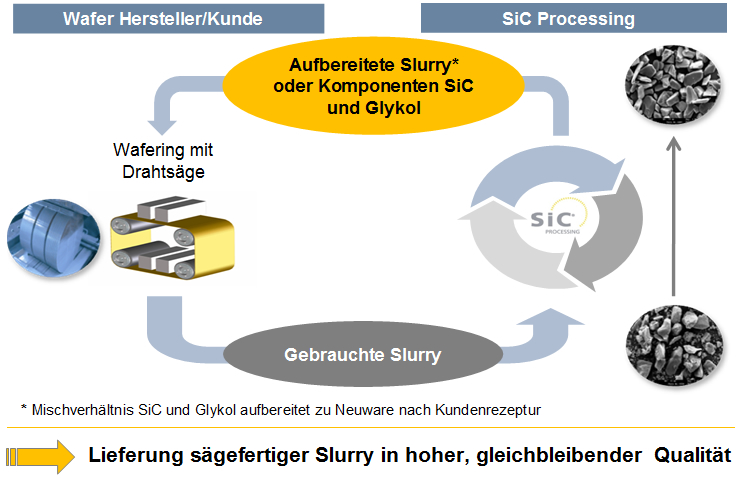 technologie sic processing
